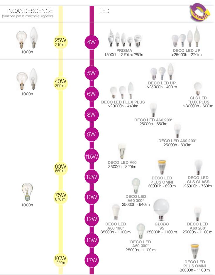 Tableau equivalence ampoule LED ampoule incandescente